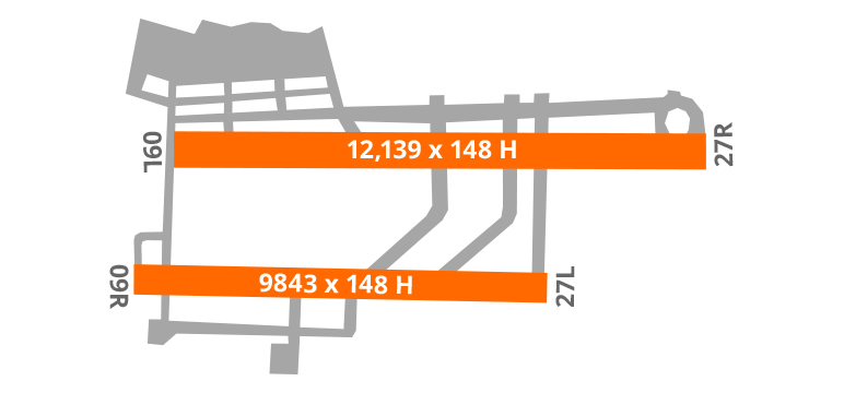 Sao Paulo Airport Diagram Runway