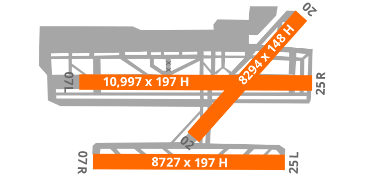 Barcelona Airport Diagram Runway