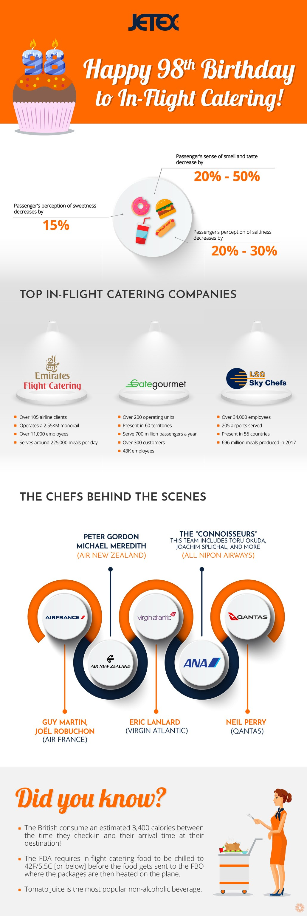 In-Flight Catering Inforgraphic